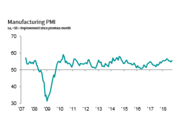 IHS Markit US Manufacturing PMI (Source: IHS Markit)