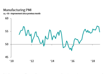 IHS Markit Canada Manufacturing PMI (Source: IHS Markit)