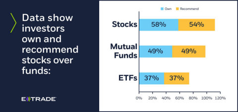While it would appear ETFs are increasing in popularity, stocks and mutual funds remain the top choi ...
