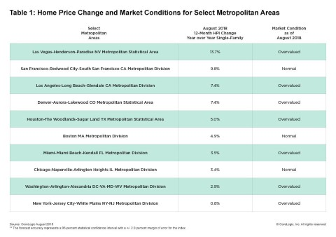 CoreLogic Home Price Change & MCI by Select Metro Area; August 2018. (Graphic: Business Wire)