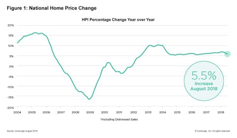 CoreLogic National Home Price Change; August 2018. (Graphic: Business Wire)