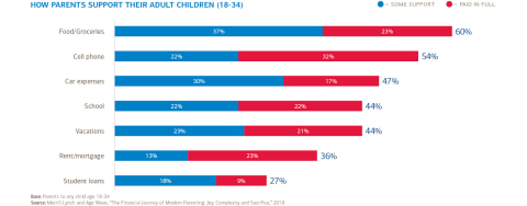 Parental Support (Graphic: Business Wire)
