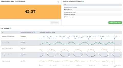 KPI Predictions in Splunk ITSI 4.0 go beyond forecasting a single metric and instead utilize the ent ...