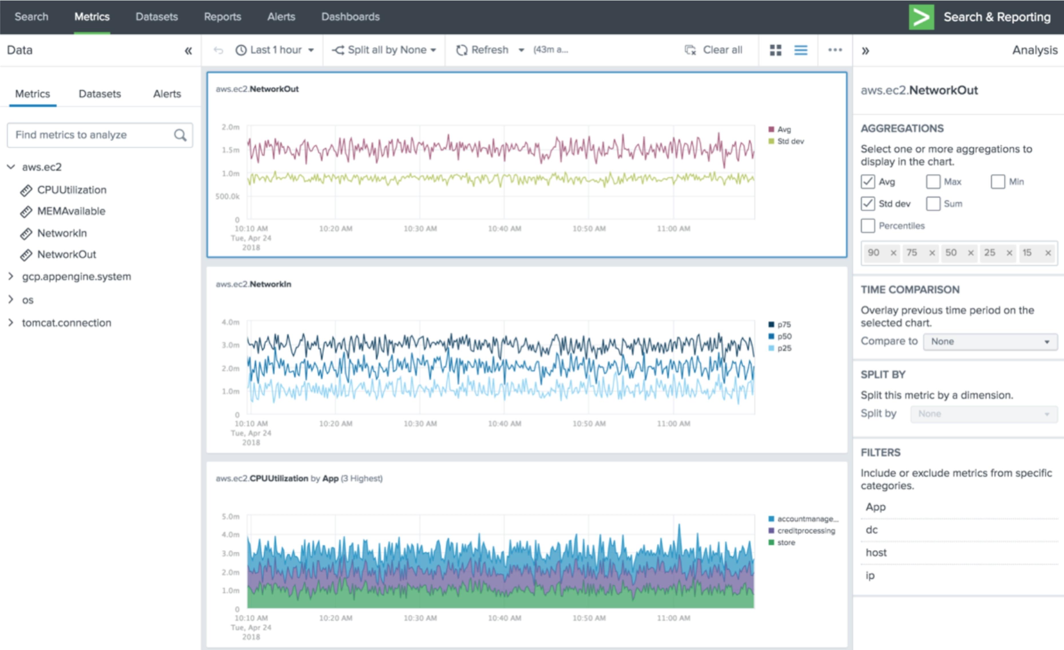 Splunk Platform Keeps Organizations Ahead of Digital