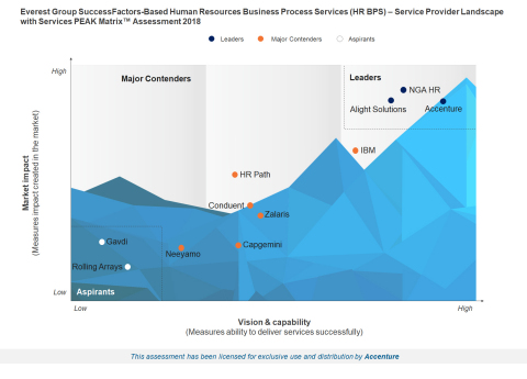 Accenture is positioned as a market leader in vision and capability for its ability to innovate and ...