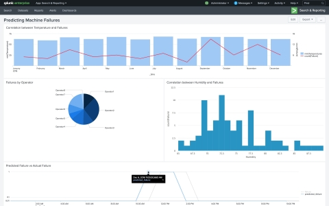 Splunk's Machine Learning Toolkit helps predict failures and achieve predictive maintenance in your operations. (Graphic: Business Wire)