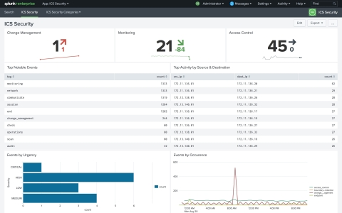 Splunk for Industrial IoT helps provide full visibility into OT Operations to detect and prevent thr ...
