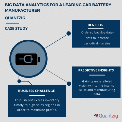 Big data analytics engagement for a leading car battery manufacturer helped increase periodical marg ...