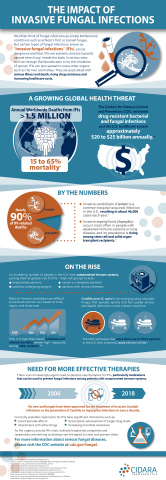 The Impact of Invasive Fungal Infections (Graphic: Business Wire)