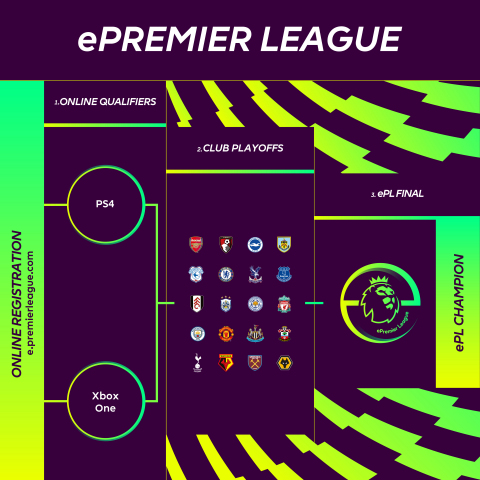 Premier League and Electronic Arts announce ePremier League, a new esports competition that is the latest addition to EA SPORTS FIFA 19 Global Series. (Graphic: Business Wire)
