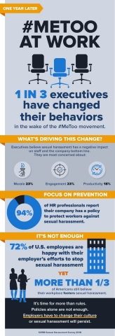 2018 SHRM Sexual Harassment Survey (Graphic: Business Wire)