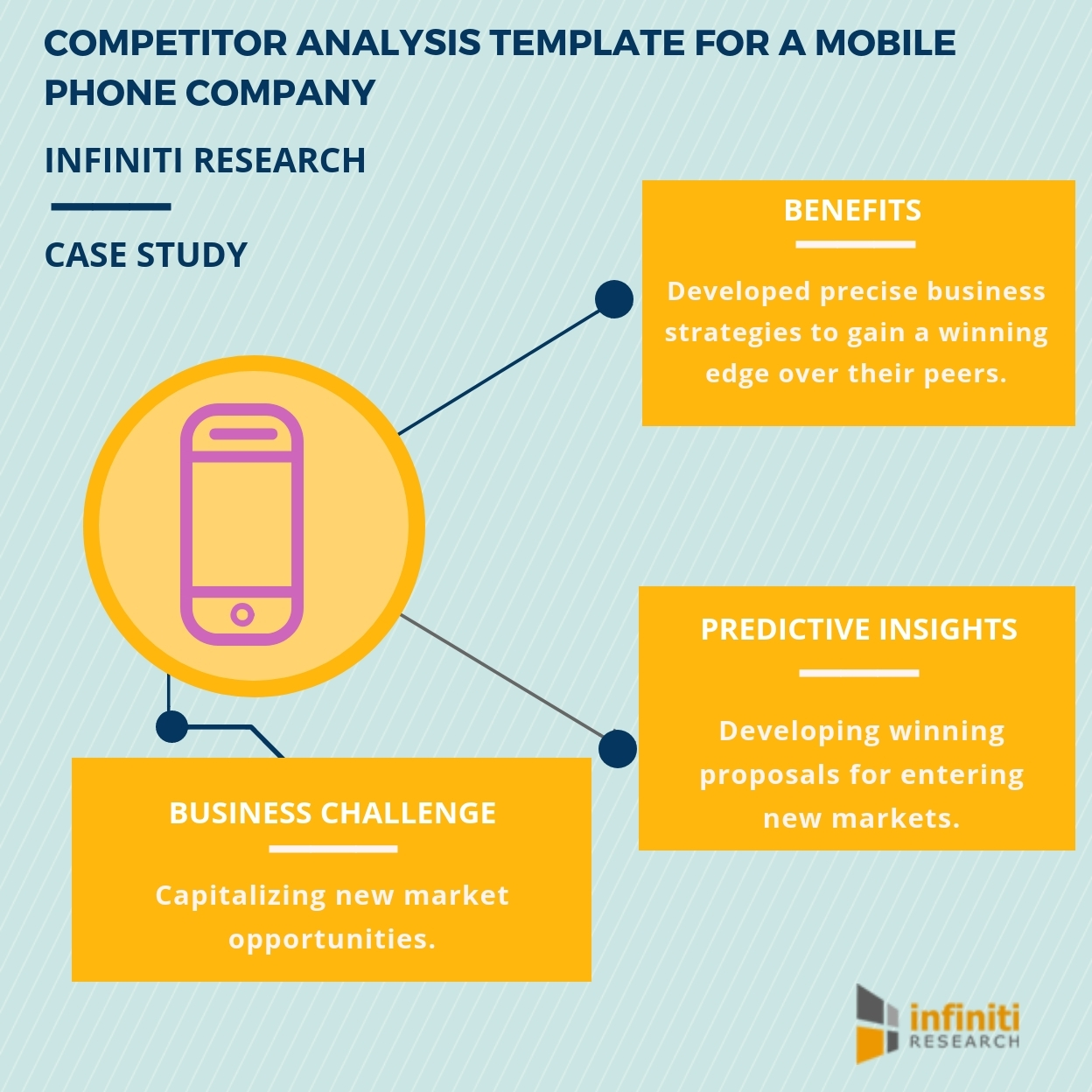 Evaluating investment potential in new markets with the help of evaluating investment potential in new markets with the help of infiniti researchs competitor analysis template business wire flashek Image collections