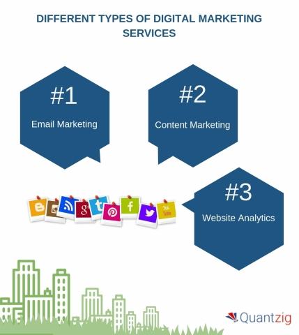 Different Types of Digital Marketing Services for Businesses (Graphic: Business Wire)