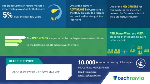 According to market research firm Technavio, the global Cartesian robots market is expected to grow  ...