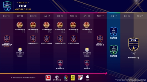 This Season, The EA SPORTS FIFA 19 Global Series Features 3X Increase in FUT Champions Cups and an Anticipated 15 Official League Partners (Graphic: Business Wire)
