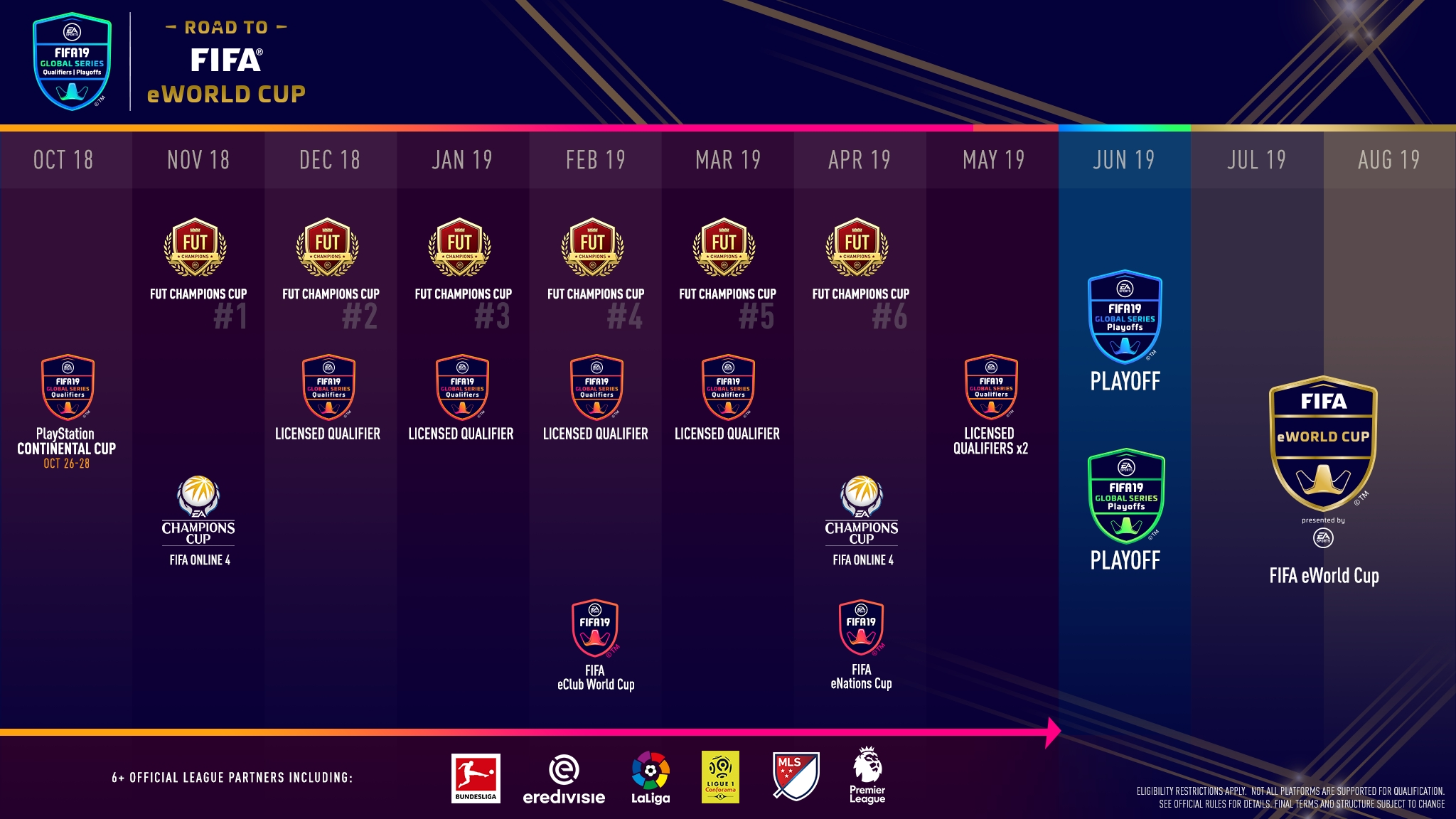 Electronic Arts and FIFA Reveal EA SPORTS FIFA 19 Global Series on