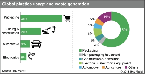 Global plastics usage and waste generation. (Source: IHS Markit)