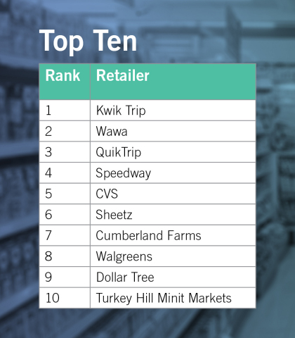 Top 10 retail brands in the $291 billion U.S. Convenience, Dollar and Drug market, based on customer preferences (Graphic: Business Wire)