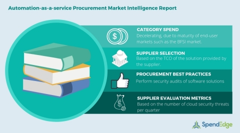 Global Automation-as-a-Service Category - Procurement Market Intelligence Report. (Graphic: Business ...