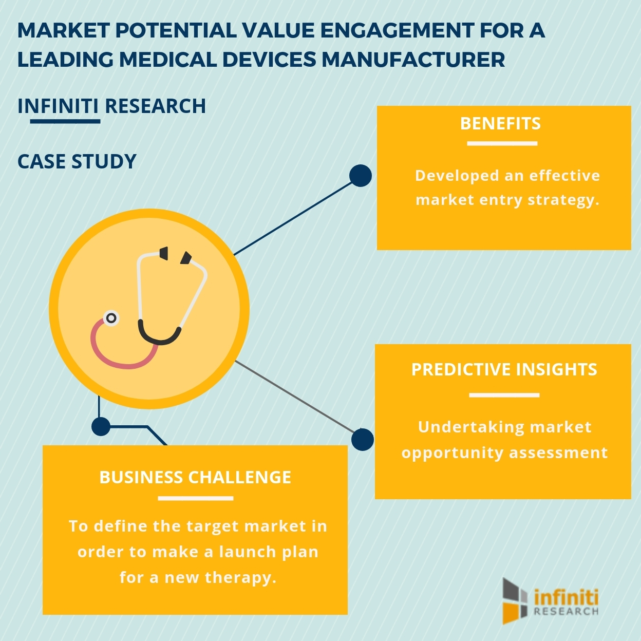 improving the revenue share with the help of infiniti research s