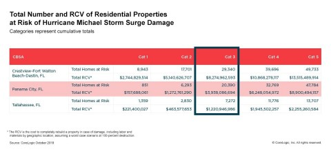CoreLogic: total number of homes with exposure to Hurricane Michael surge risk given the current path of the storm. (October 2018) (Graphic: Business Wire)