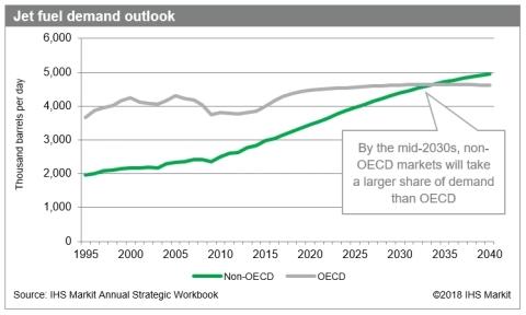 Jet fuel demand outlook. Source: IHS Markit 2018