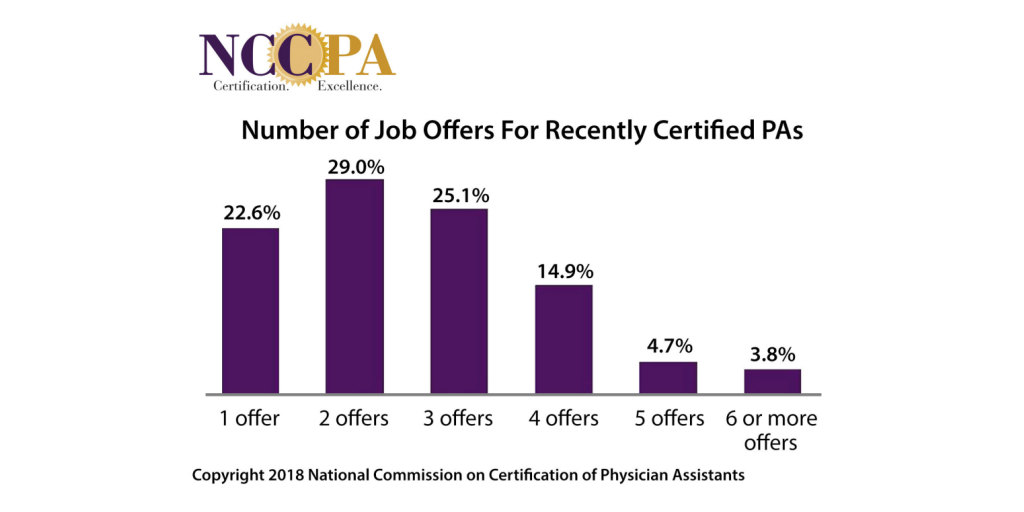 Demand Remains Strong for Newly Certified Physician Assistants ...