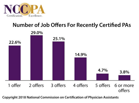 Number of Job Offers For Recently Certified PAs (Graphic: commerce Wire)
