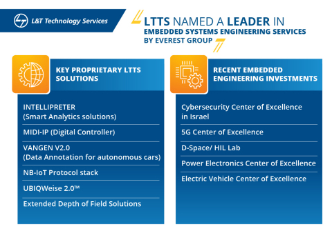 LTTS Named a Leader in Embedded System Engineering Services by Everest Group (Graphic: Business Wire)