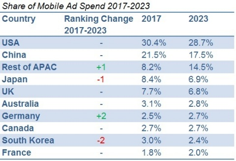 Exhibit 1: Top 10 Countries- Mobile Ad Spend (Graphic: Business Wire).