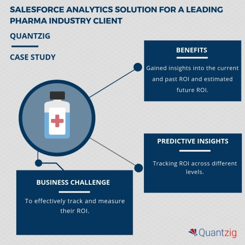 Salesforce Analytics Helps A Leading Pharmaceutical Industry Client Increase ROI From 1% to 3.5% (Gr ...