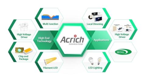首尔半导体Acrich高端技术应用 (图示:美国商业资讯)