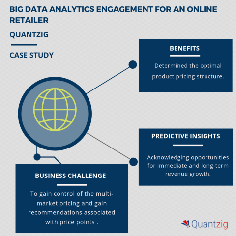 Quantzig's Big Data Analytics Helps A Leading Online Retail Business Player Identify Over 5% In Profit (Graphic: Business Wire)