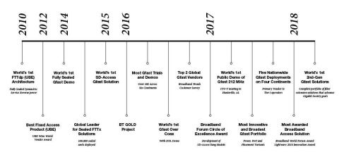 Gfast Timeline (Graphic: Business Wire)