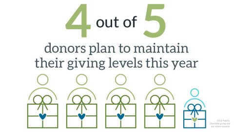 Donors want to give (Graphic: Business Wire)