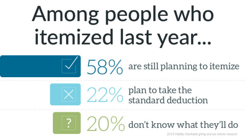 To itemize or not to itemize? (Graphic: Business Wire)