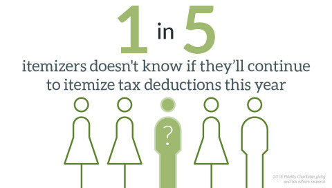 1 in 5 itemizers don't know if they'll continue to itemize tax deductions this year. (Graphic: Business Wire)