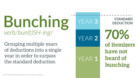 Bunching (Graphic: Business Wire)