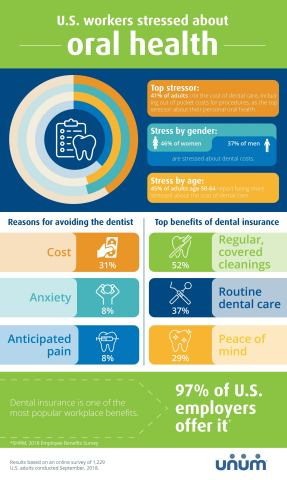 U.S. workers are stressed about their oral health; financial concerns top list (Graphic: Business Wi ...