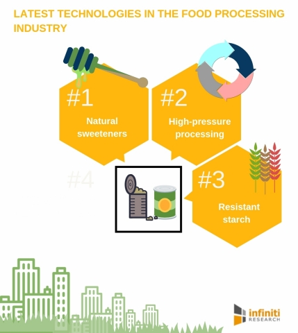 Latest Technologies in the Food Processing Industry (Graphic: Business Wire)