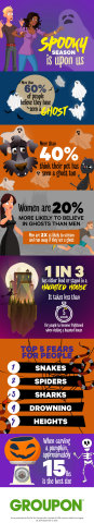 A Groupon Halloween survey found that more than 60% of people have seen a ghost and more than 40% cl ...