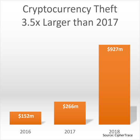Cryptocurrency Theft 3.5x Larger than 2017 (Graphic: Business Wire)