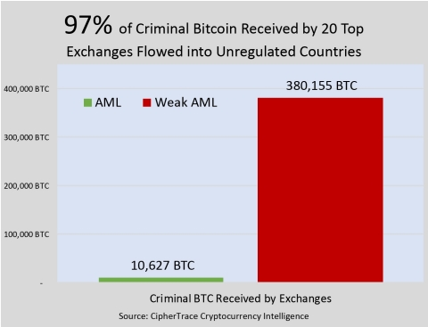 97 Percent of Criminal Bitcoin Received by Unregulated Exchanges (Graphic: Business Wire)