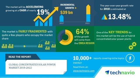 According to the market research report released by Technavio, the global concentrated solar power market is expected to accelerate at a CAGR of nearly 19% during 2018-2022. (Graphic: Business Wire)