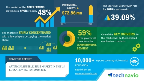 According to the market research report released by Technavio, the artificial intelligence market in the US education sector is expected to accelerate at a CAGR of almost 48% until 2022. (Graphic: Business Wire)
