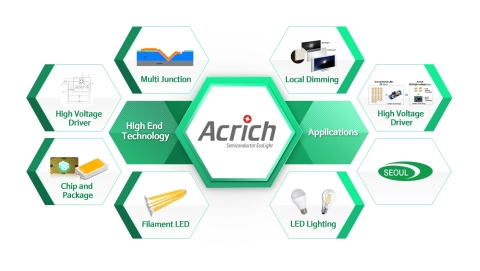Seoul Semiconductor's Acrich High End Technologies and Applications (Graphic: Business Wire)