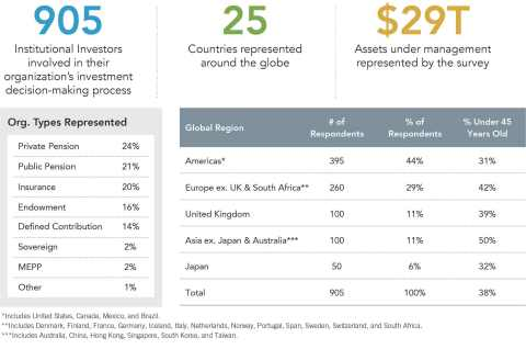 What's top-of-mind for institutional investors internationally (Graphic: Business Wire).