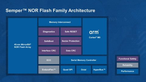 Pictured is a block diagram of Cypress' Semper NOR Flash architecture, which features an Arm Cortex-M0 processor to implement enhanced reliability and functional safety features. (Graphic: Business Wire)