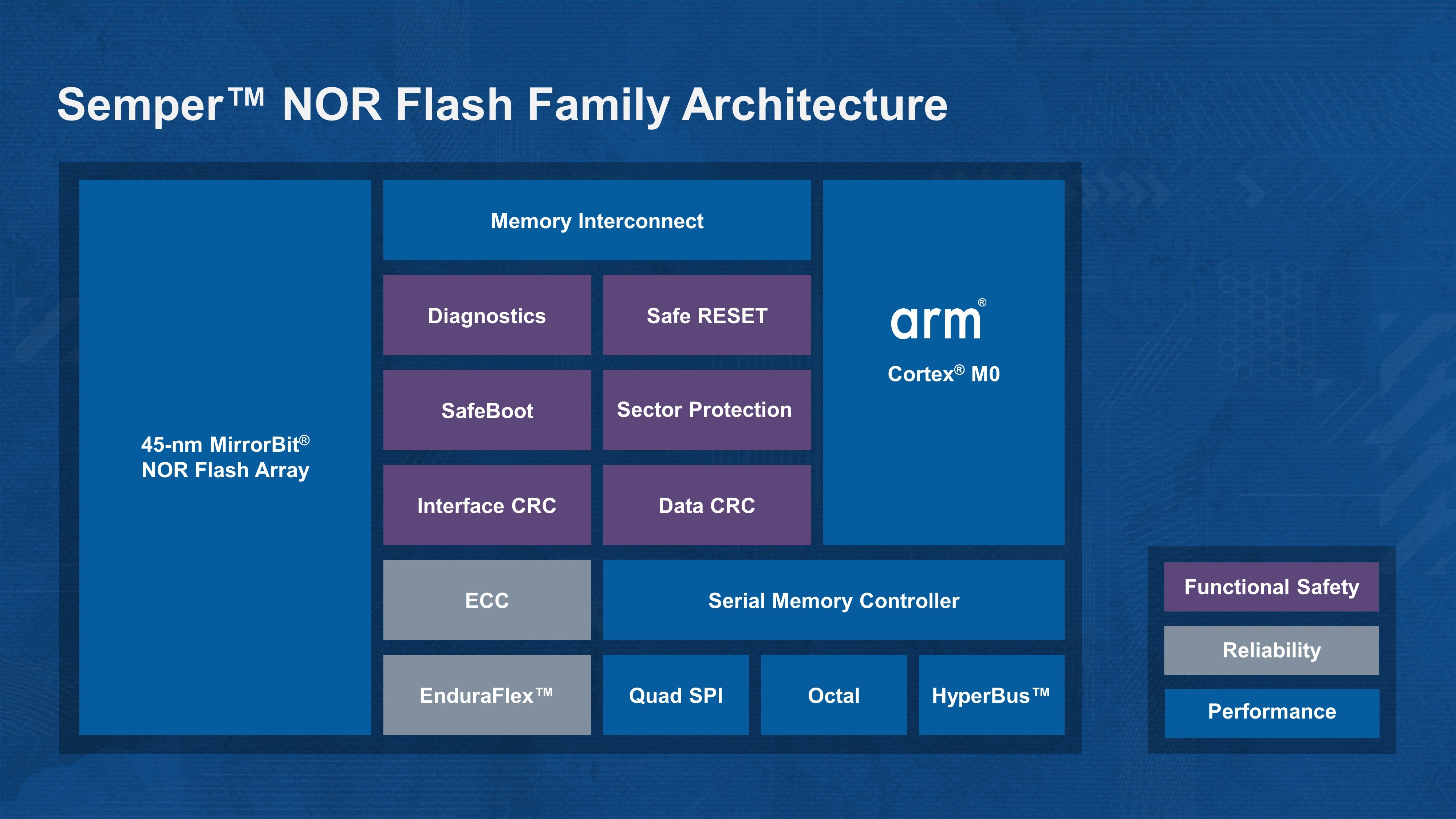 cypress delivers smart fail safe storage platform leveraging arm rh businesswire com 3-Way Switch Wiring Diagram Simple Wiring Diagrams