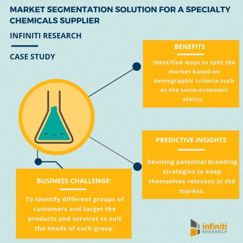 Increasing product penetration with the help of Infiniti Research's market segmentation solution (Graphic: Business Wire)